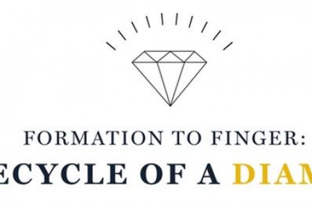 FORMATION TO FINGER:  LIFECYCLE OF A DIAMOND Infographic