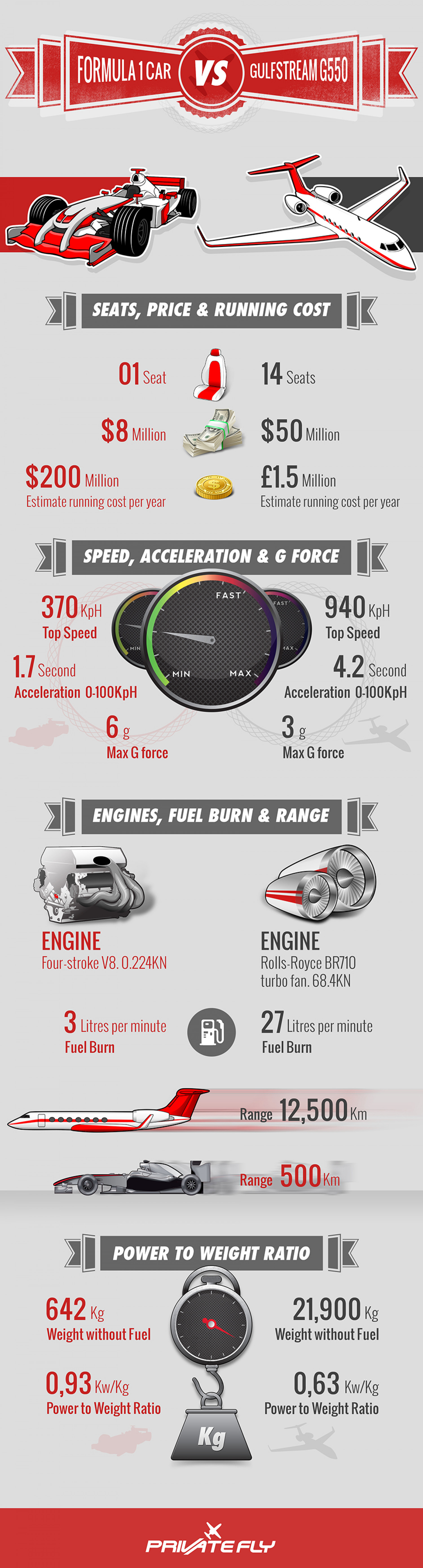 Formula 1 Car vs Gulfstream Jet Infographic