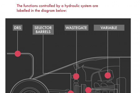 Formula 1 Hydraulic Systems Infographic