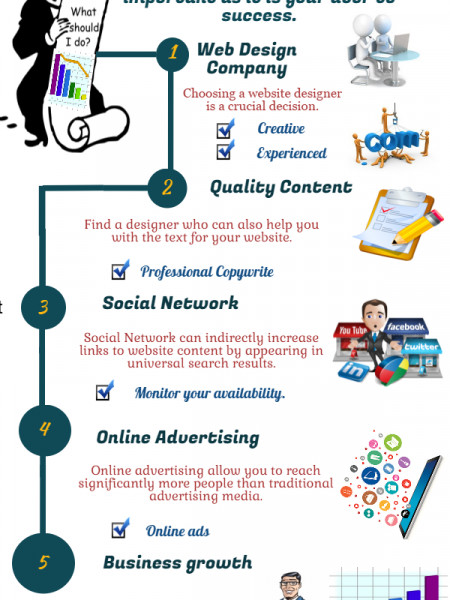 Formula of Effective Web Design Infographic