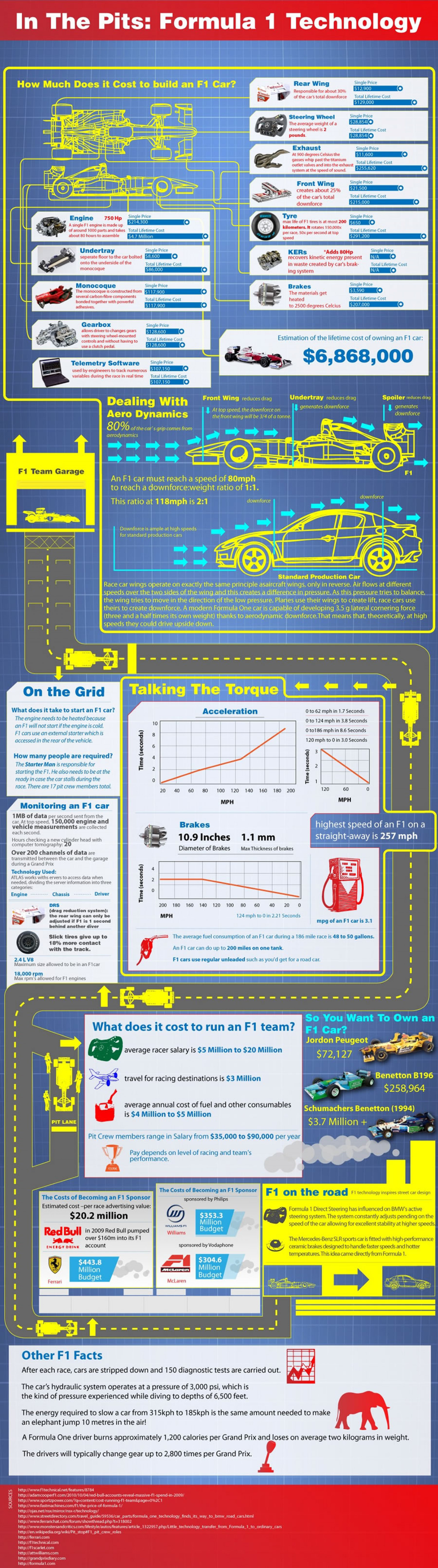 Formula One Technology Infographic