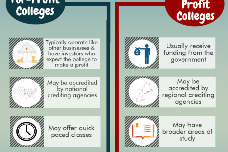 For-Profit & Not-for-Profit Colleges and Universities- What You Should Know Infographic