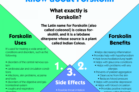 Forskolin Extract Ultimate Weight Loss Formula Infographic