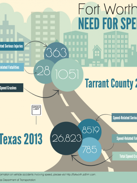 Fort Worth's Need For Speed Infographic