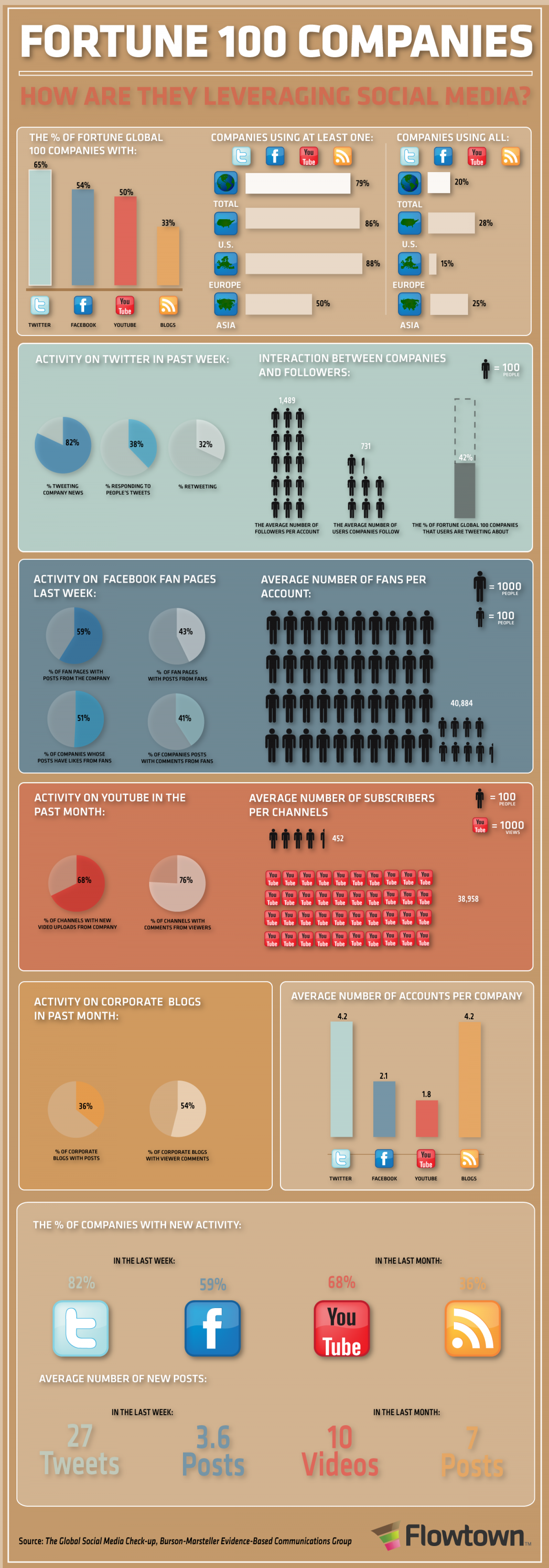 Fortune 100 Companies: How Are They Leveraging Social Media?  Infographic