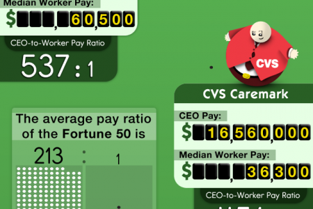 Fortune 50 CEO Income Compared to Average Worker at Company [infographic] Infographic