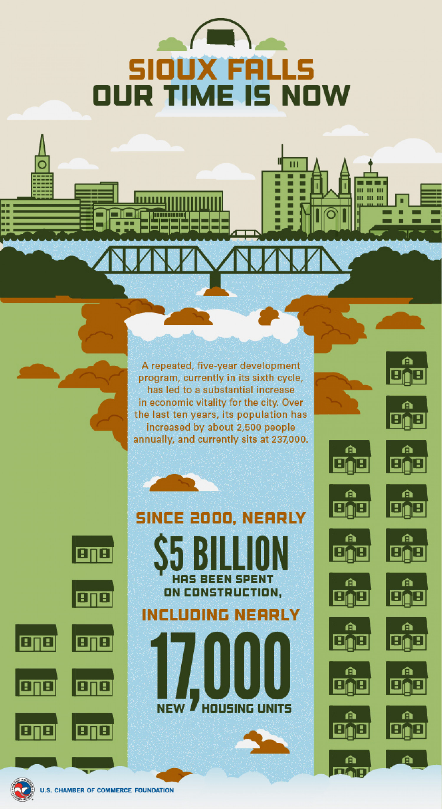 Sioux Falls, SD: An Enterprising City Infographic