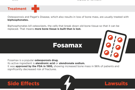 Fosamax: What You Need to Know Infographic