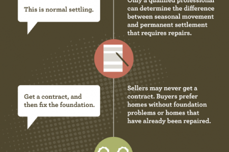 Foundation Repairs:  How to Avoid Closing Pitfalls  Infographic