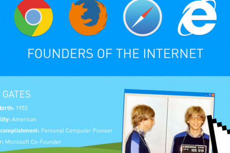 Founders of the Internet Infographic