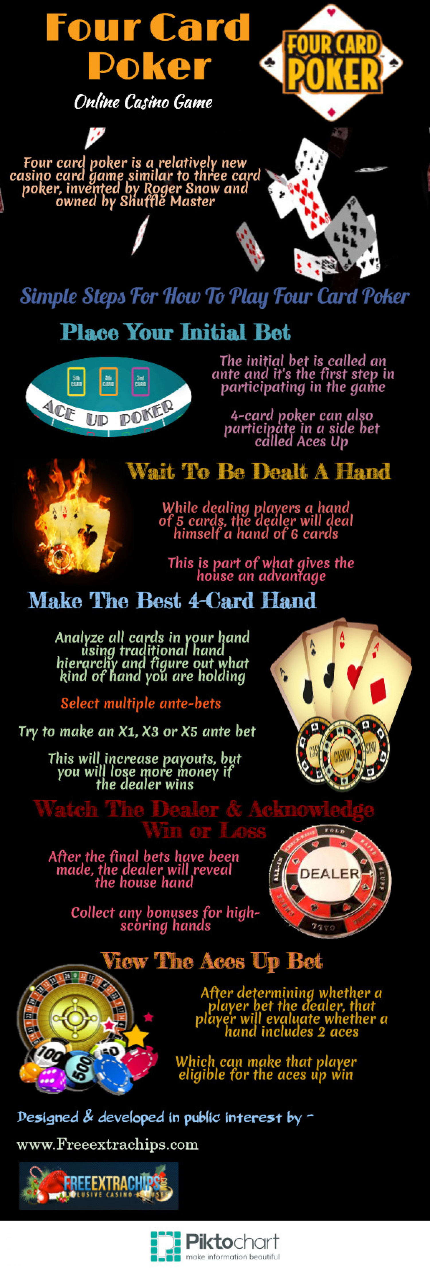 Four Card Poker Infographic
