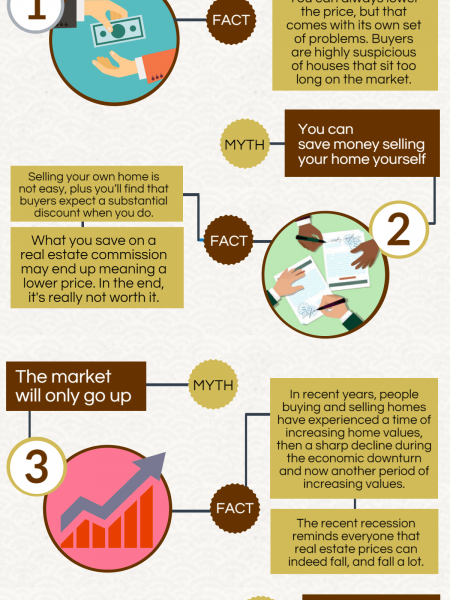 Four Common Misconception About California Real Estate Market Infographic