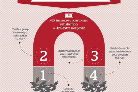 Four core principles of retaining customers Infographic