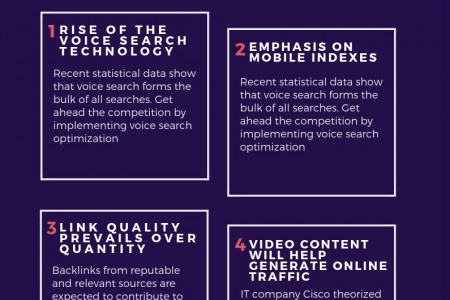 Four Effective SEO Strategies Infographic