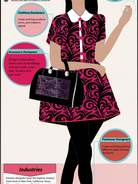 Four Fashion Careers Infographic