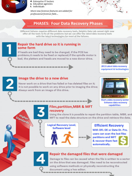 Four Phases Of Data Recovery Infographic