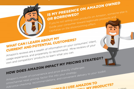 Four Questions About Amazon Every Marketer Should Ask Infographic