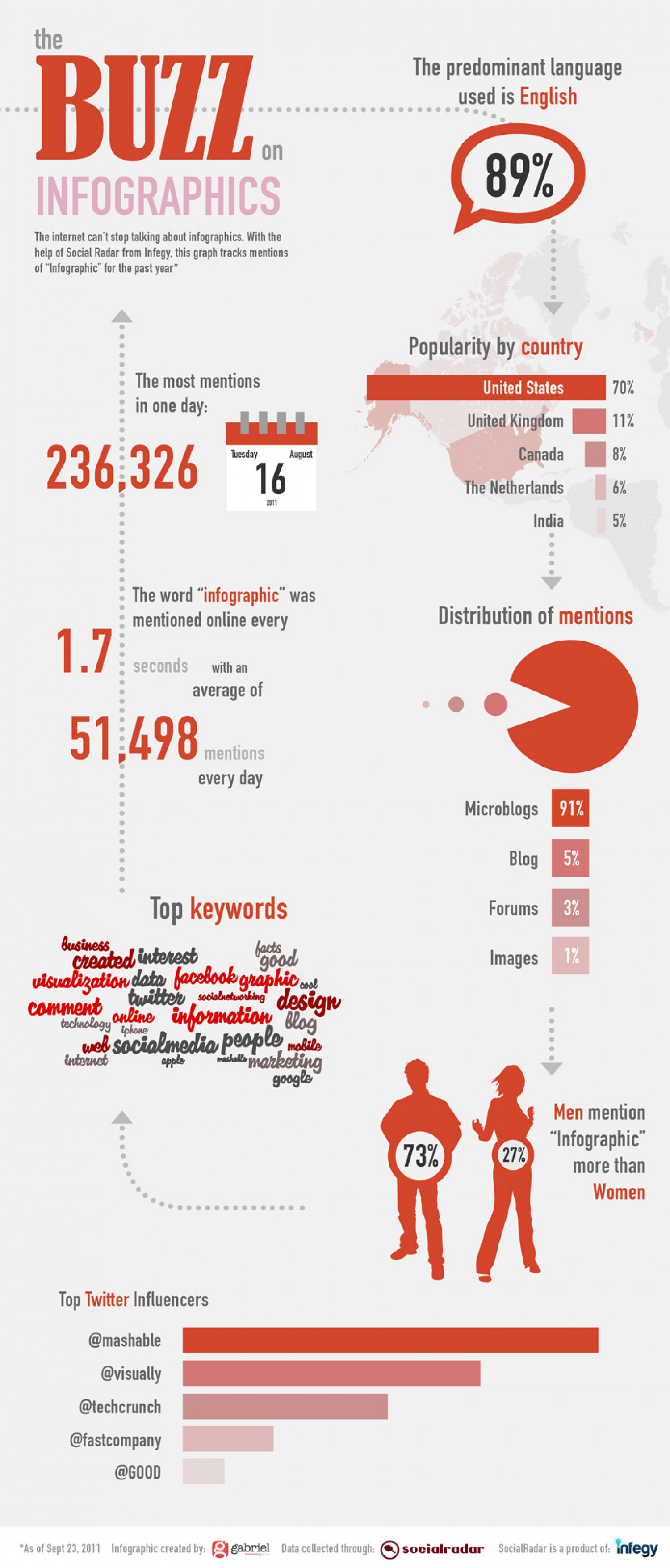 Four Reasons Why The World Loves Infographics Infographic