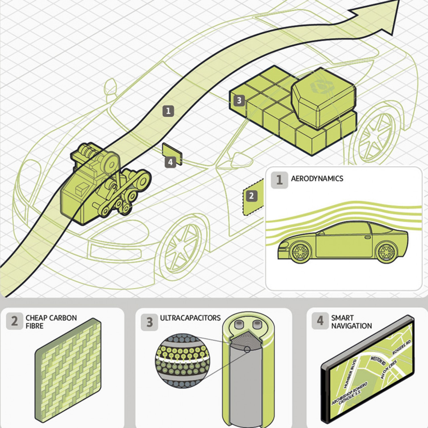 Four technologies that will help reshape the car Infographic