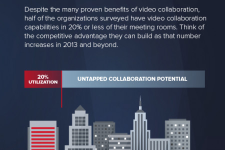 Four Things You Need to Know About Video Collaboration Today Infographic