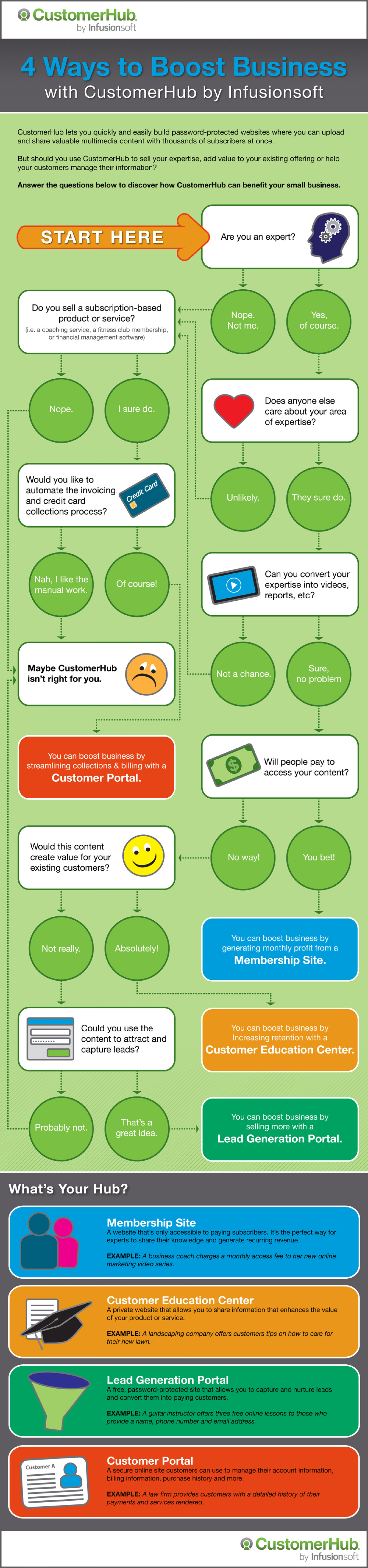 Four Ways to Boost Business with CustomerHub Infographic