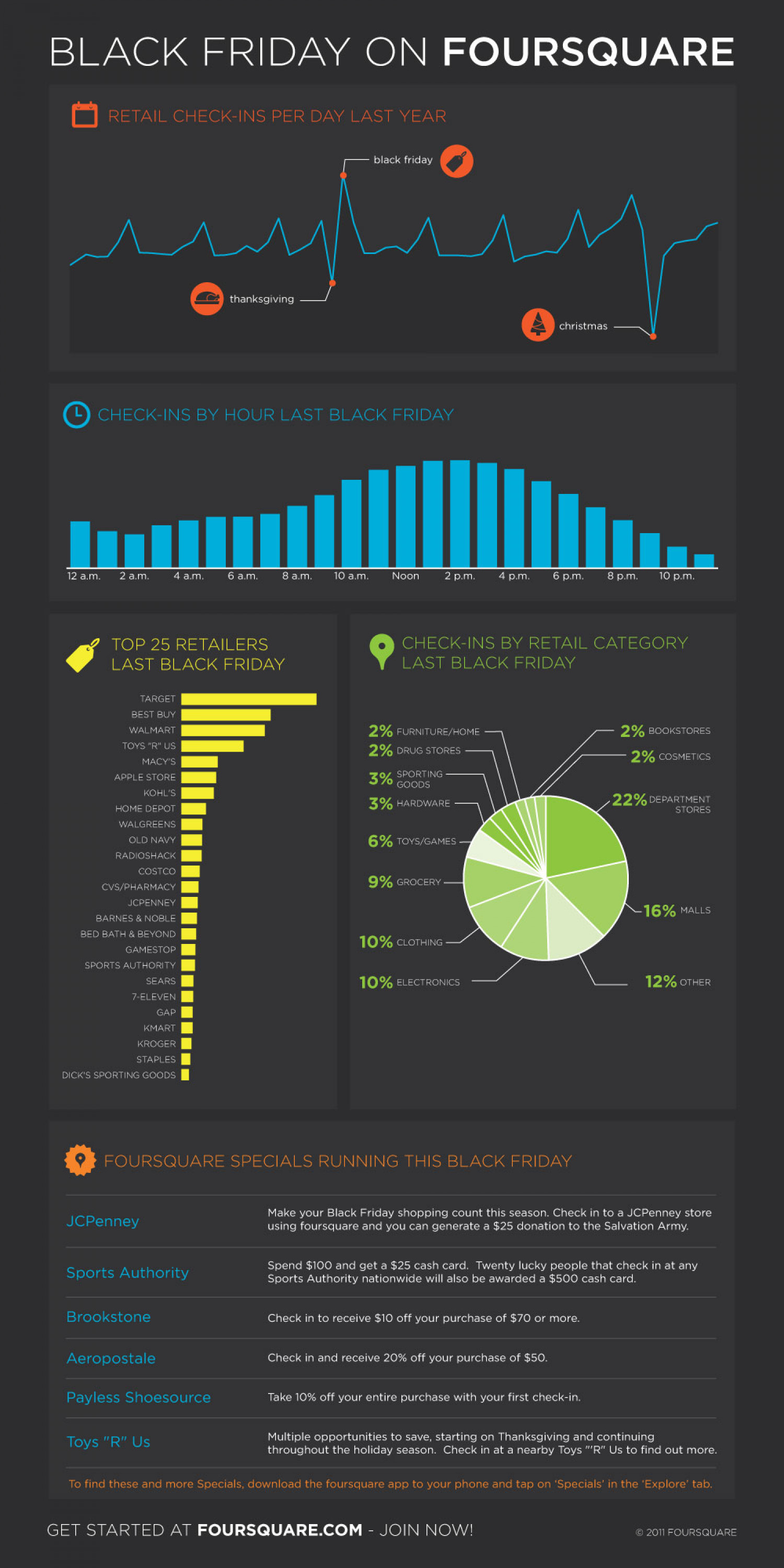 Foursquare Black Friday Survival Guide! Infographic
