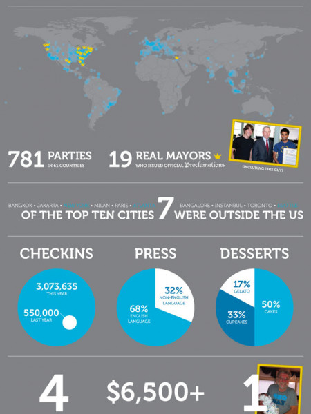 Foursquare Day by the Numbers Infographic