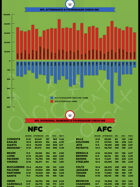 Foursquare Habits of NFL Fans Infographic