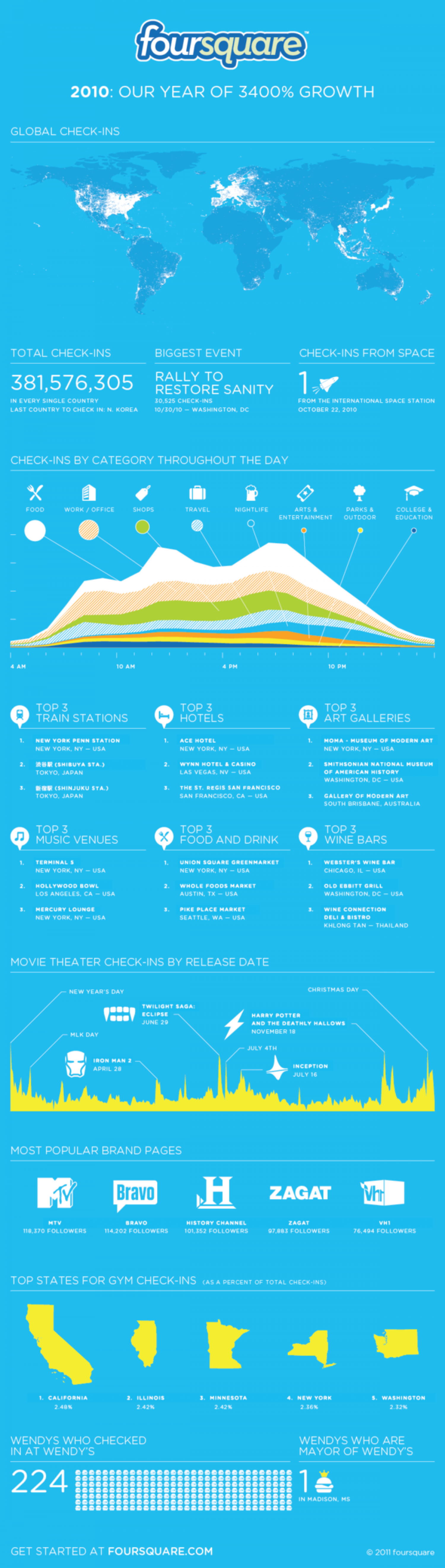 Foursquare says it grew 3,400% in 2010 Infographic