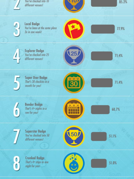 Foursquare's Top Badges Infographic