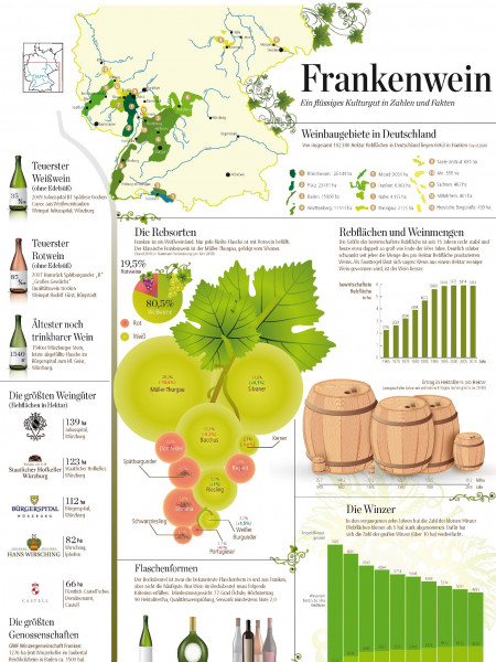 Frankenwein/Wine in Franconia region in Germany Infographic
