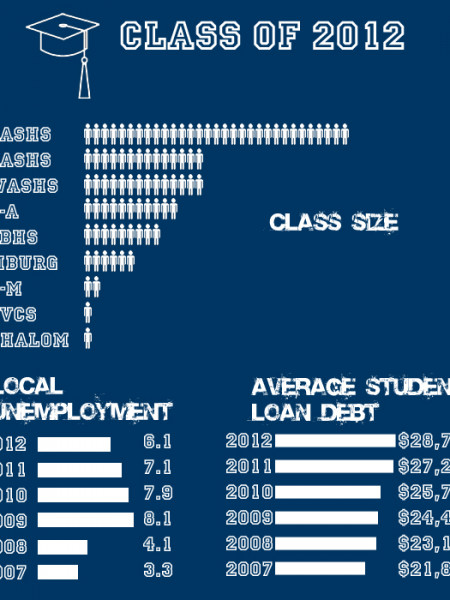 Franklin County Pa. Class of 2012 Infographic