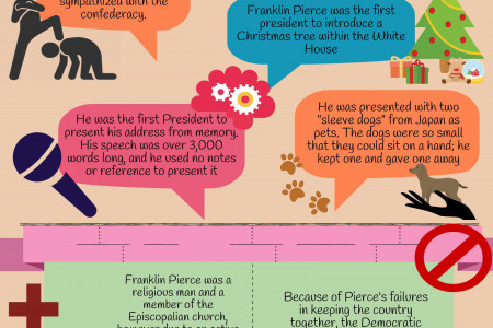 Franklin Pierce, 14th President of the United States (1853-1857) Infographic
