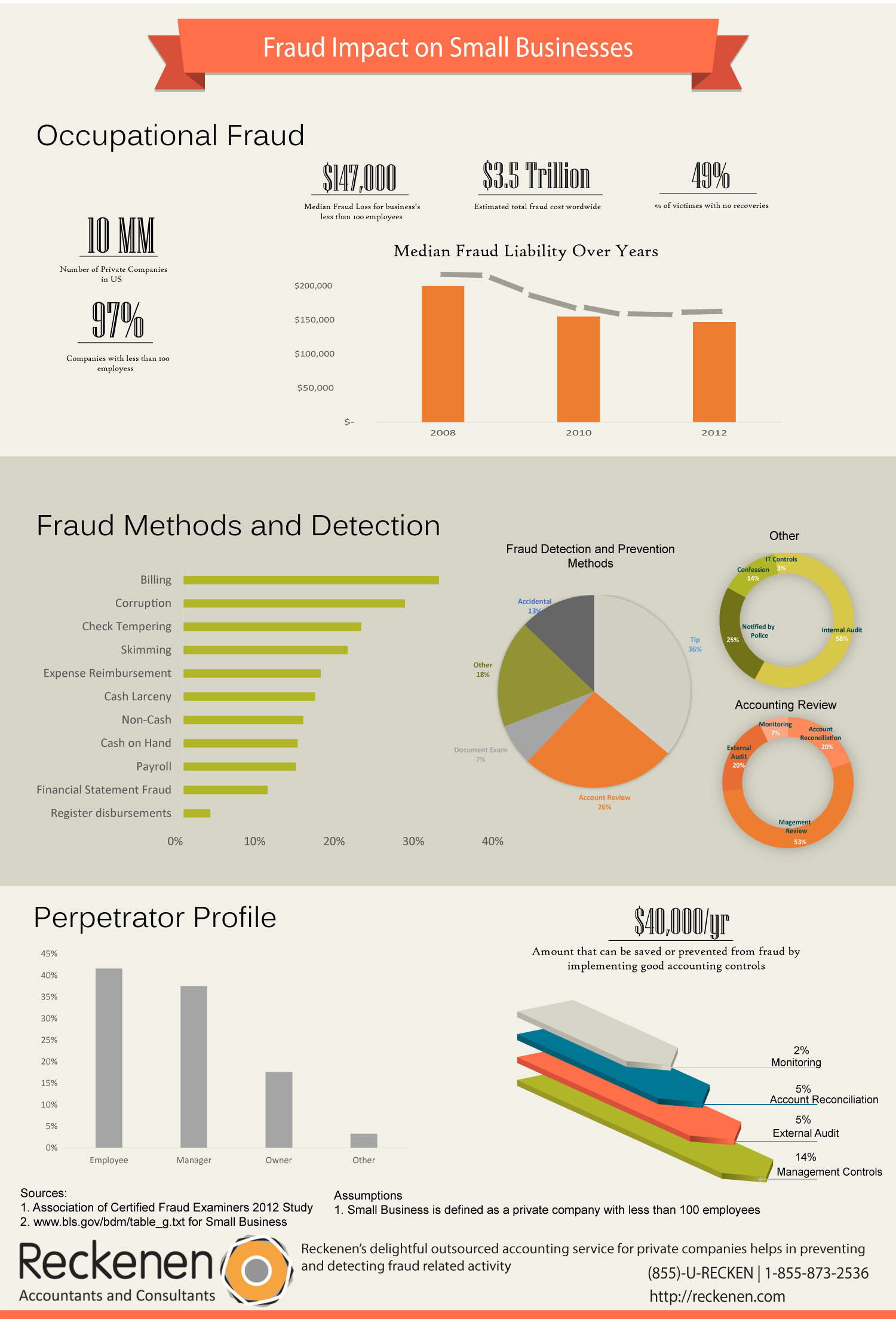 Fraud Impact on Small Business Infographic