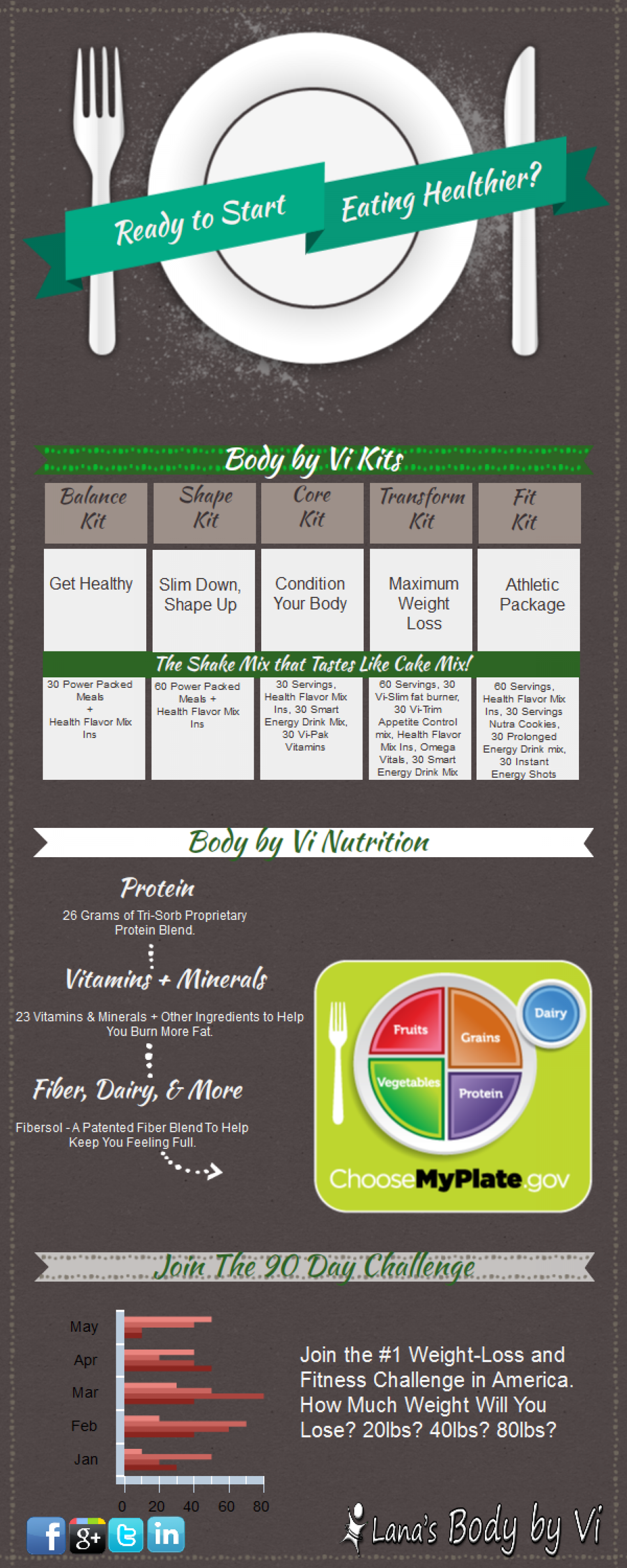 Free Body by Vi Infographic Infographic