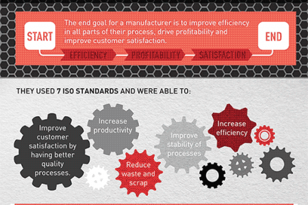 Free Infographic – Growing Manufacturing through Quality Processes Infographic