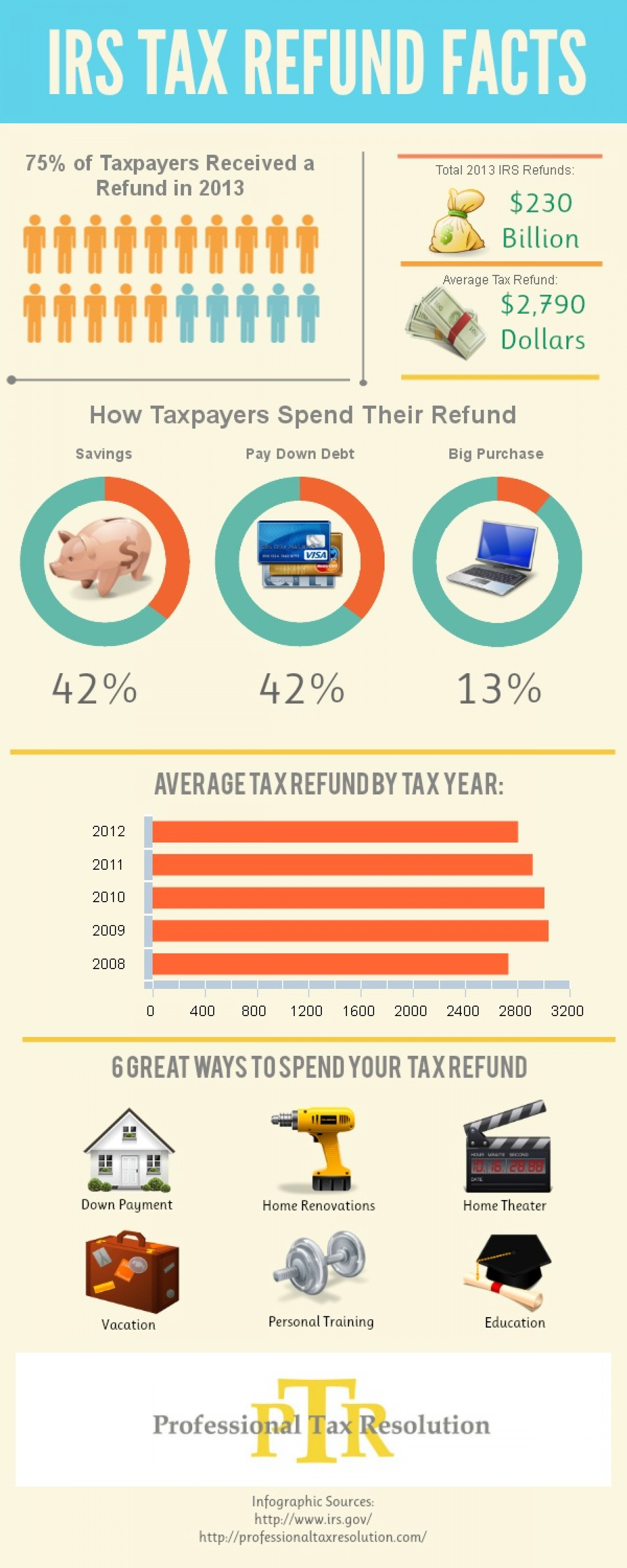 Free Infographic: Fun IRS Refund Facts & Information Infographic