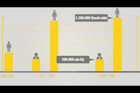 Free job trainning policy for Vietnamese youth in the rural area (motion graphic) Infographic
