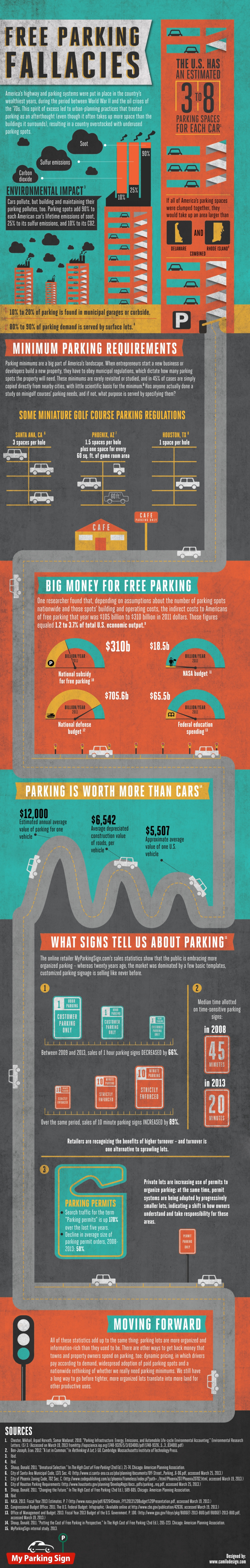 Free Parking Fallacies Infographic
