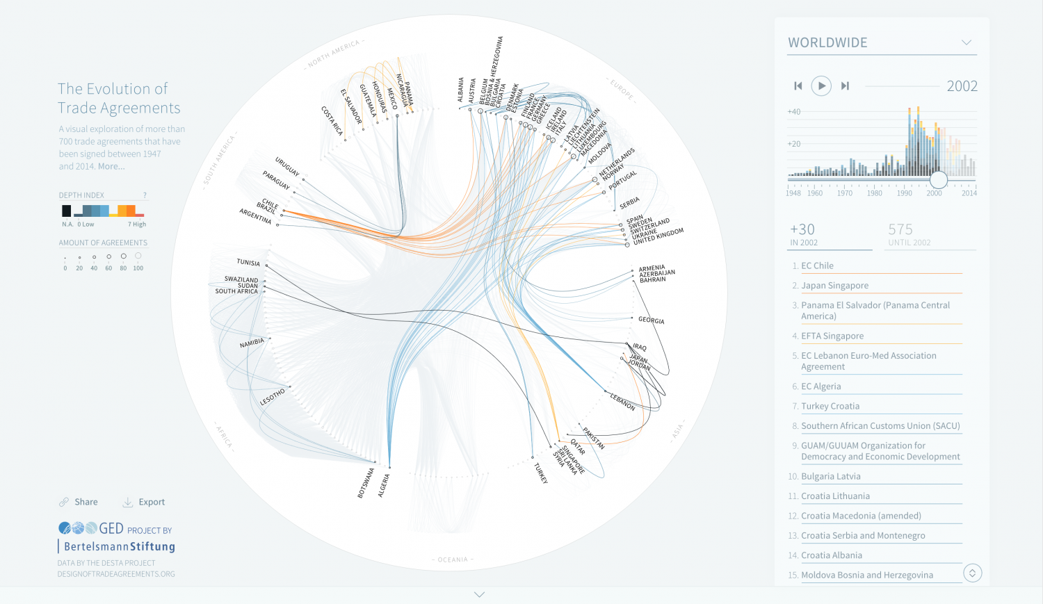 Free Trade Agreement Visualisation  Infographic