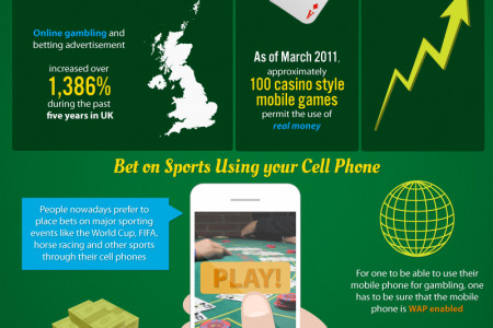 Freedom to Gamble Anywhere through Mobile Casino Infographic