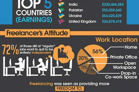 Freelance Facts & Figures: Where It Is Now & Where It's Going Infographic
