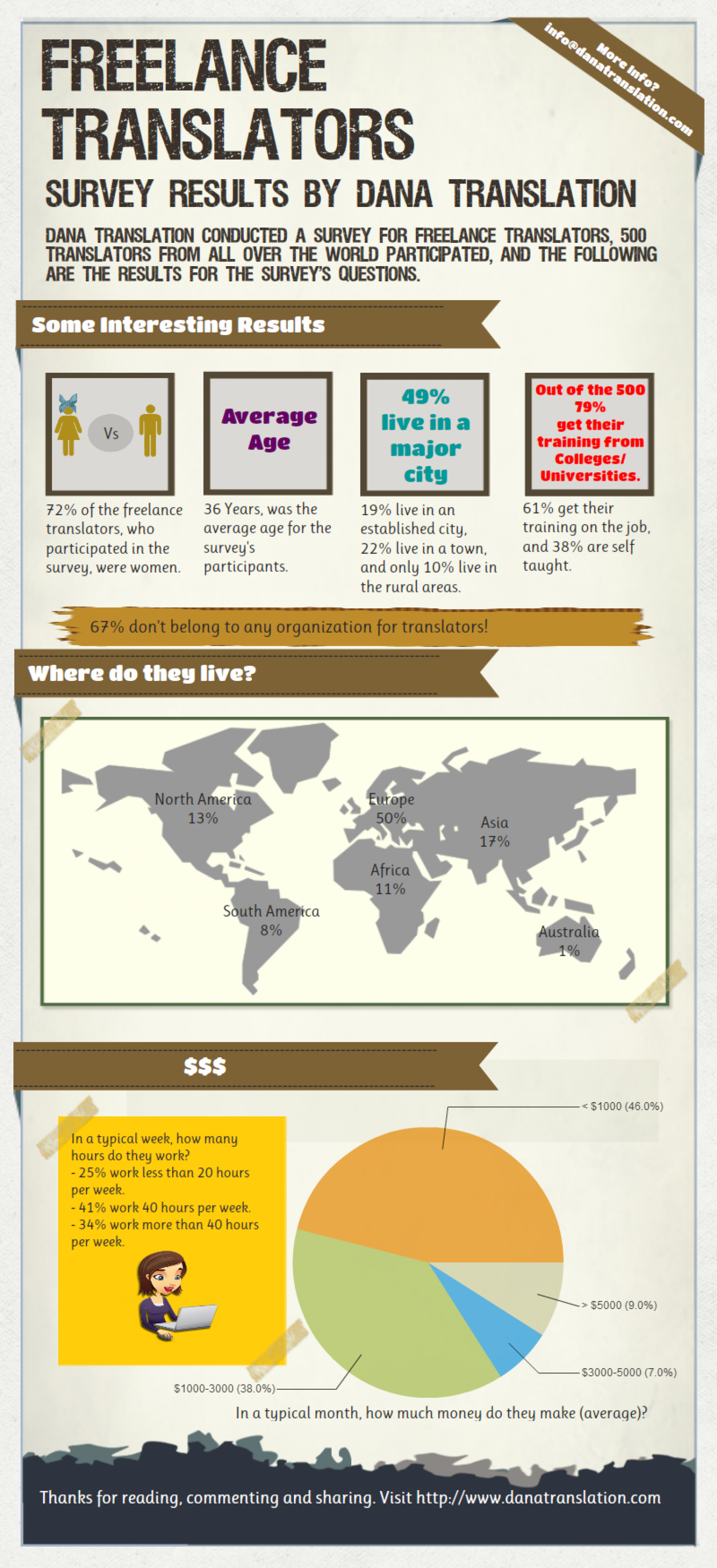 Freelance Translators Infographic