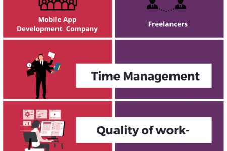 Freelancer Vs Mobile App Development Company – which one is better? Infographic