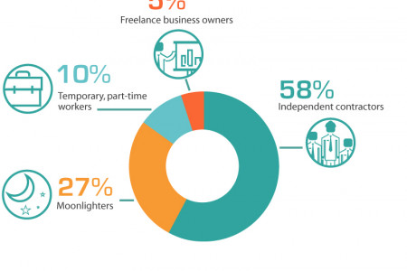 Freelancing is the Future  Infographic