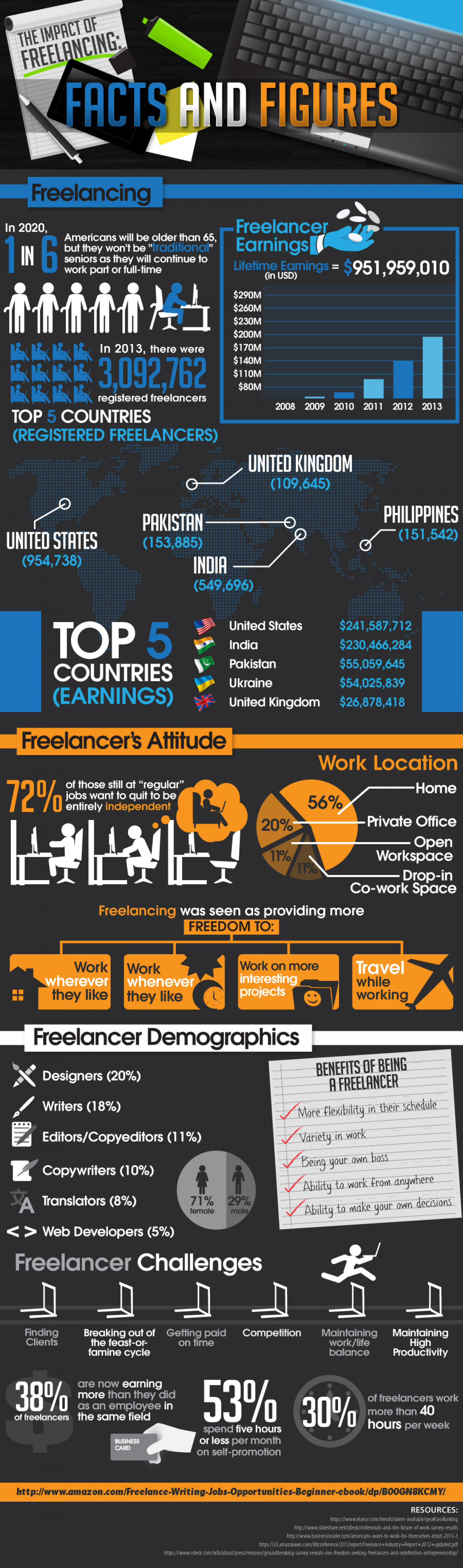 The Impact of Freelancing: Facts and Figures Infographic