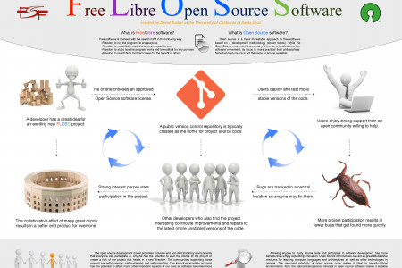 Free Libre Open Source Software Infographic