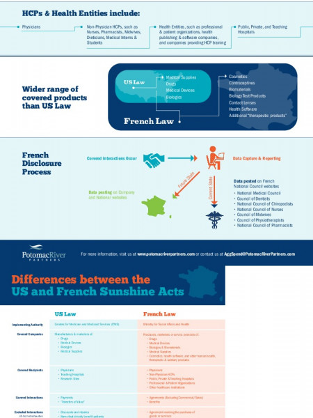 Let Te Sun Shine In France Infographic