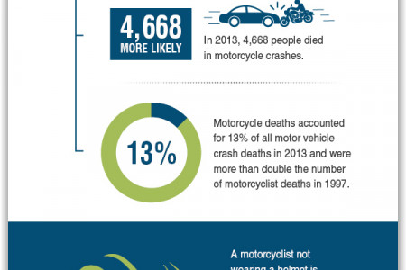 Frequency and Cause of Motorcycle Accidents in the U.S. Infographic