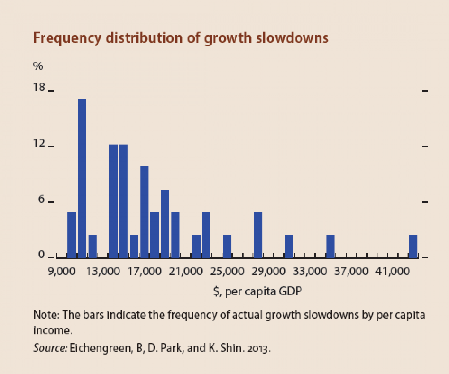 Frequency distribution of growth slowdowns Infographic